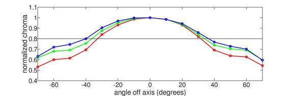 LG 34GN850-B Vertical Chroma Graph