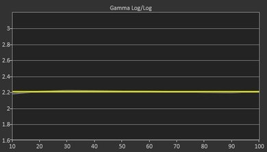 Samsung KS8000 Post Gamma Curve Picture