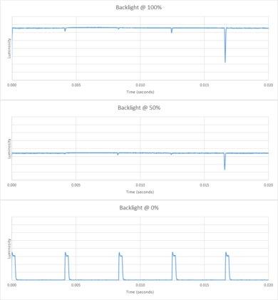 Samsung MU7000 Backlight chart