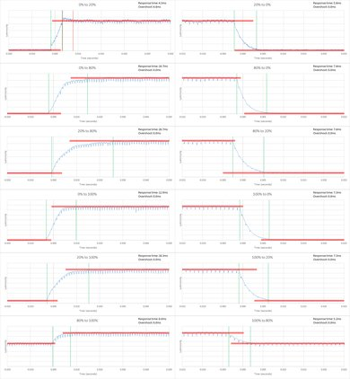 Sony X930D Response Time Chart