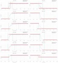 Sony X930D Response Time Chart