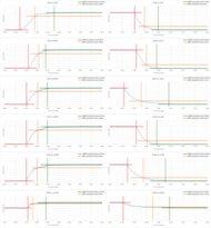 Samsung TU8300 Response Time Chart
