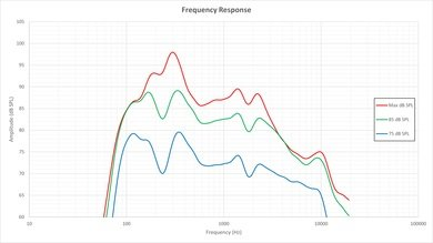 LG UF6800 Frequency Response Picture