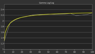 LG 24GL600F Post Gamma Curve Picture