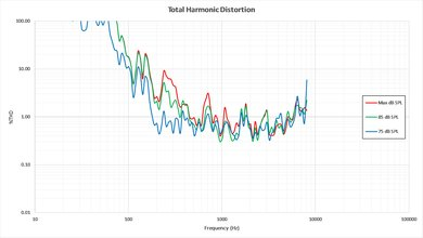 LG UH6150 Total Harmonic Distortion Picture