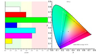 AOC CU34G2X Color Gamut ARGB Picture