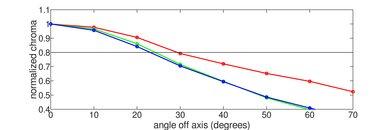 Vizio P Series Quantum X 2019 Chroma Graph