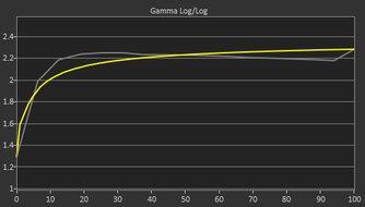 Lenovo Q27q-10 Pre Gamma Curve Picture