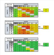 AOC CU34G2X Response Time Table