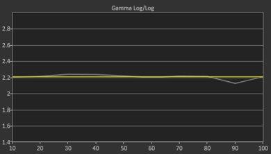 Sony X750F Pre Gamma Curve Picture