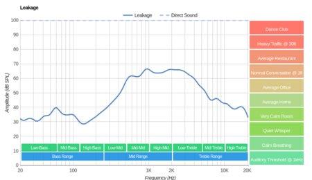 Plantronics RIG 800LX Wireless Review - RTINGS com