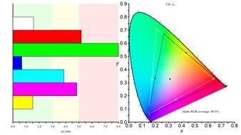 Dell UltraSharp U4021QW Color Gamut ARGB Picture