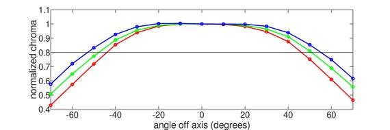 Dell Alienware AW2720HF Horizontal Chroma Graph