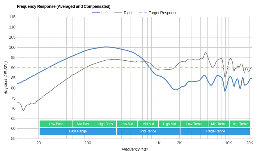 Plantronics BackBeat Fit Wireless Frequency Response