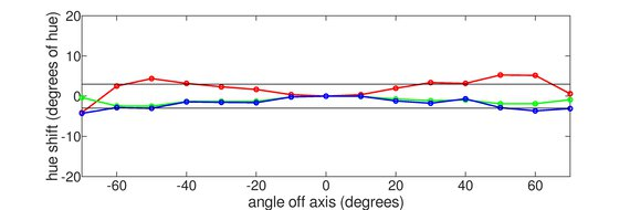 Lepow Z1 Horizontal Hue Graph