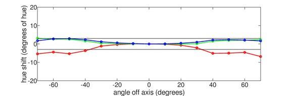 Dell UltraSharp U4021QW Vertical Hue Graph