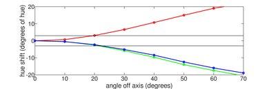 Hisense H9E Plus Hue Graph