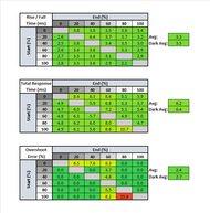 LG 27GN950-B Response Time Table
