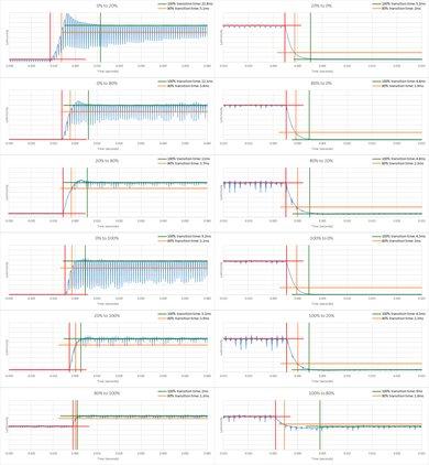 Samsung Q900/Q900R 8k QLED Response Time Chart