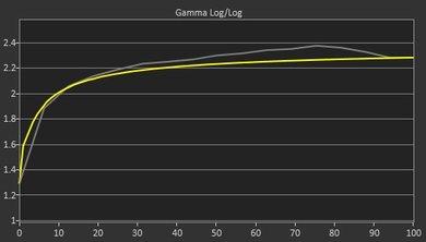 Dell U2515H Pre Gamma Curve Picture