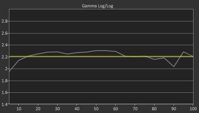 LG UJ6300 Pre Gamma Curve Picture