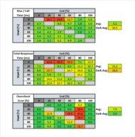 Gigabyte G27QC Response Time Table
