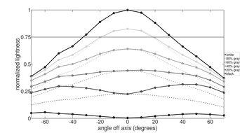 AOC CQ27G1 Vertical Lightness Graph