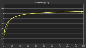 AOC 24G2 Pre Gamma Curve Picture