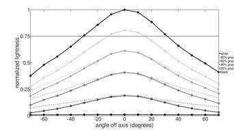 Acer Nitro RG241Y Horizontal Lightness Graph