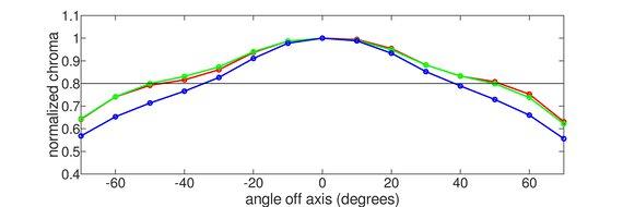 AOC CQ32G1 Horizontal Chroma Graph