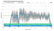 Bose Soundbar 500 Frequency Response