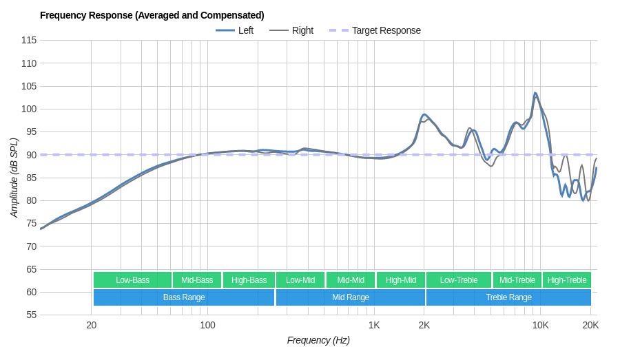 Grado SR60e/SR60 Frequency Response