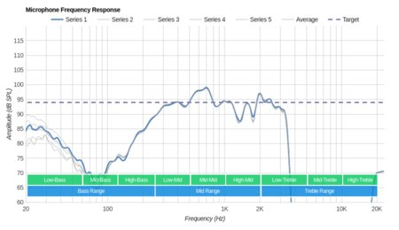 RHA TrueConnect Truly Wireless Microphone Frequency Response
