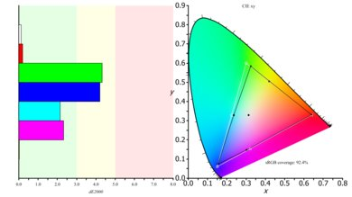 HP 22CWA Color Gamut s.RGB Picture
