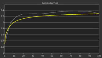 HP 27Q Pre Gamma Curve Picture