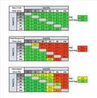 Gigabyte AORUS FO48U OLED Response Time Table