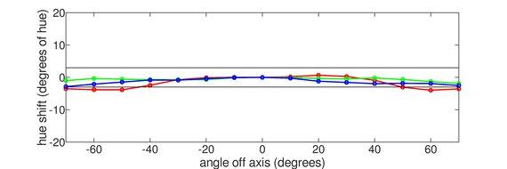 ASUS TUF Gaming VG27WQ1B Vertical Hue Graph