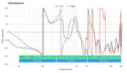 Anker Soundcore Life Q35 Wireless Phase Response