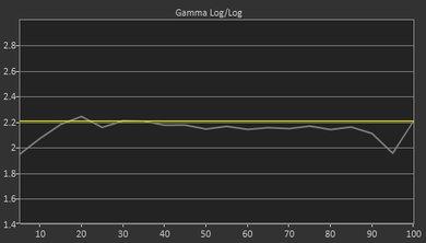 Samsung NU8000 Pre Gamma Curve Picture