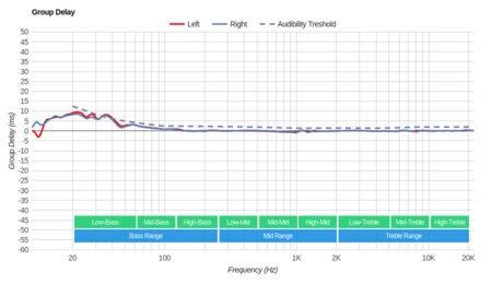 Bluedio T2S/Turbine T2S Wireless Group Delay