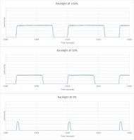 Samsung Q8C/Q8 QLED 2017 Backlight chart
