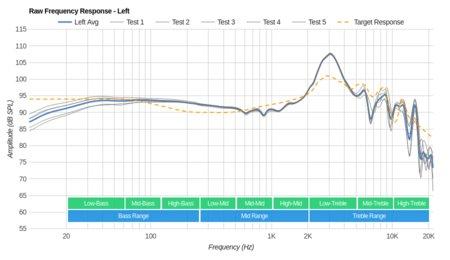 Sennheiser RS 185 RF Wireless Raw FR L