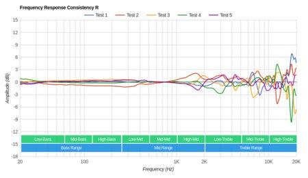 Sennheiser PXC 550 Wireless Review - RTINGS com