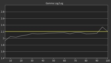 LG UJ7700 Pre Gamma Curve Picture