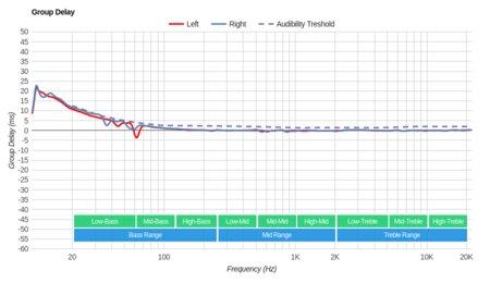 Sennheiser RS 185 RF Wireless Group Delay
