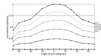 Dell UltraSharp U2720Q Vertical Lightness Graph