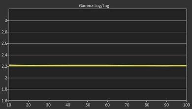 Samsung J5500 Post Gamma Curve Picture