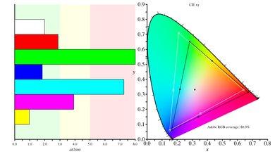 Samsung CHG70 Color Gamut ARGB Picture