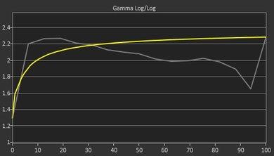 HP V320 Pre Gamma Curve Picture