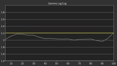 Samsung NU7300 Pre Gamma Curve Picture